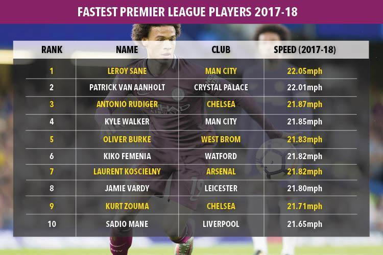 fastest-premier-league-players