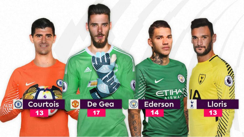 premier_league_golden_glove_race_2017_2018