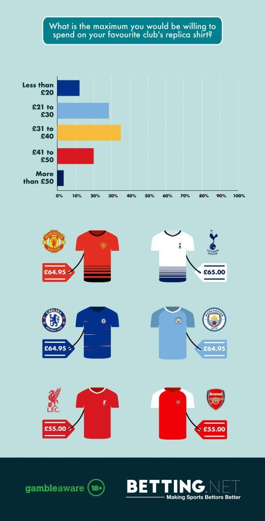 premier-league-Football-Shirt-Study-4